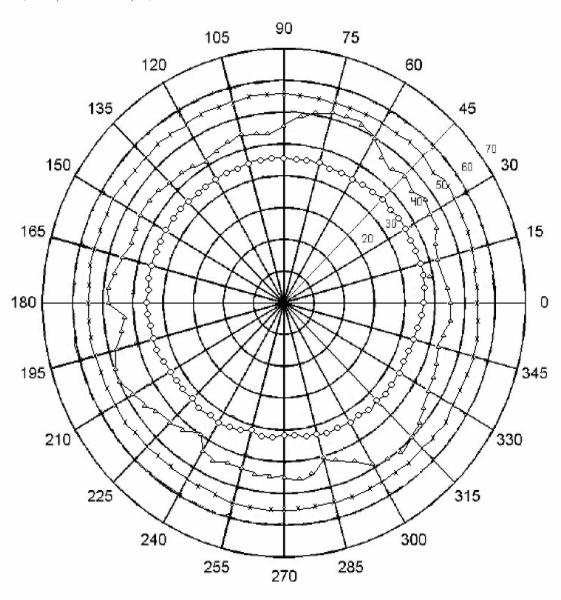 Fig. 8. Patrón de radiación medido.